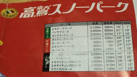 高鷲スノーパークのコース全長、最大斜度、平均斜度など