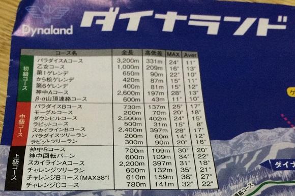 ダイナランドのコース全長、最大斜度、平均斜度など